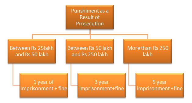 Punishment as a Result of Prosecution