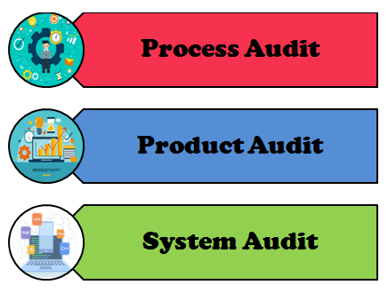 Type of Audits