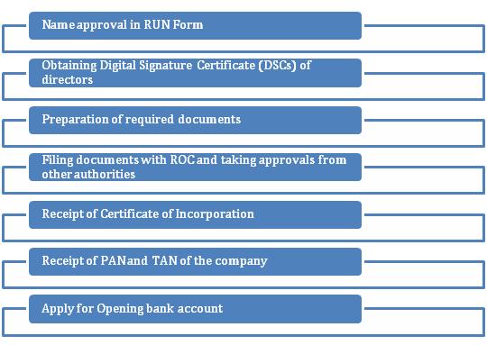 Public Limited Company Registration Procedure