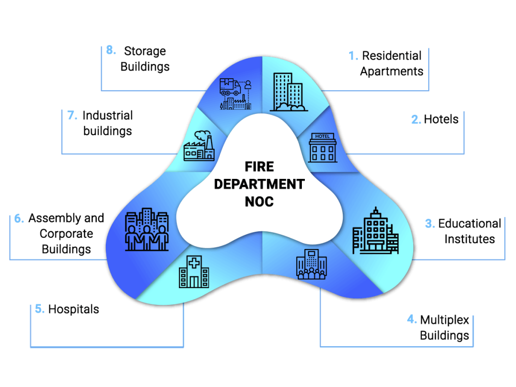 Categories for which fire NOC