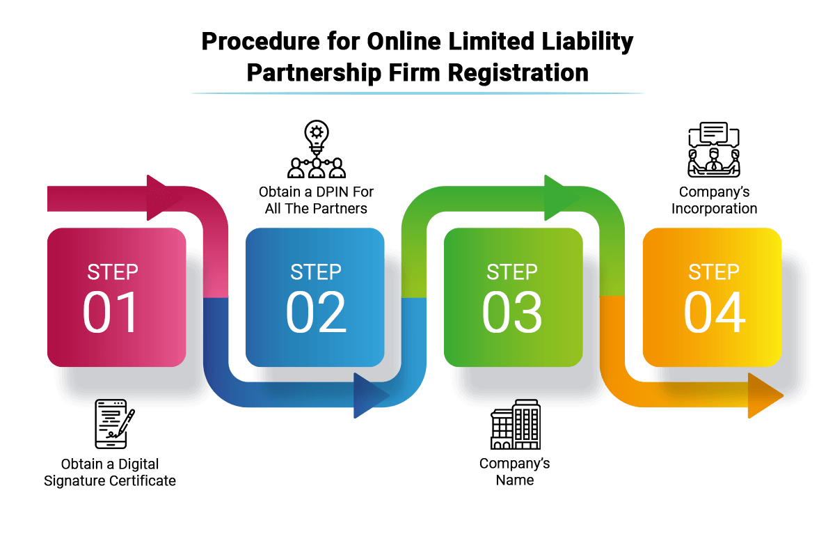 Online LLP Registration Procedure