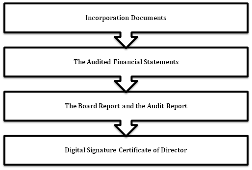 Documents needed for Annual Filing of a Private Limited Company is mentioned
