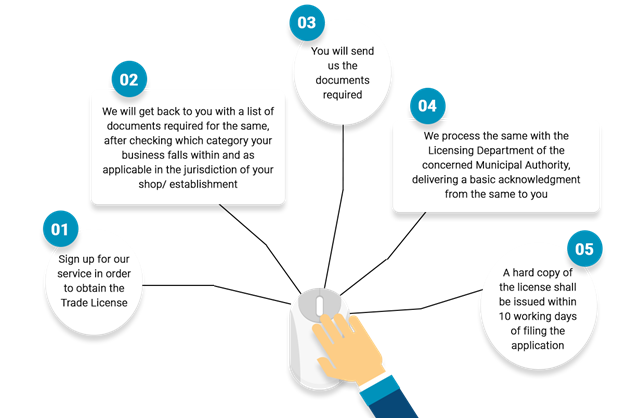 Procedure for Trade License