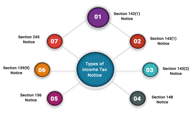 Types of Income Tax Notice