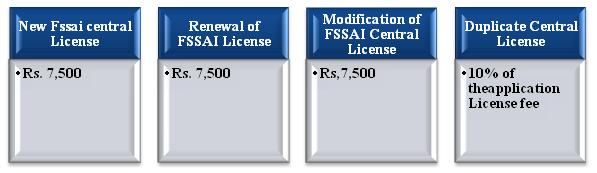 fee structure for FSSAI Central License