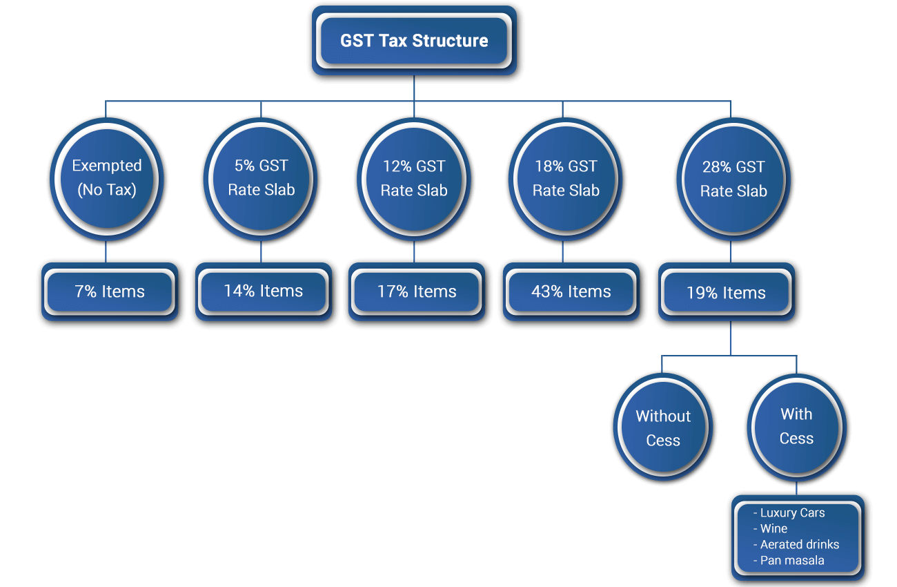 GST Tax Rate Slabs