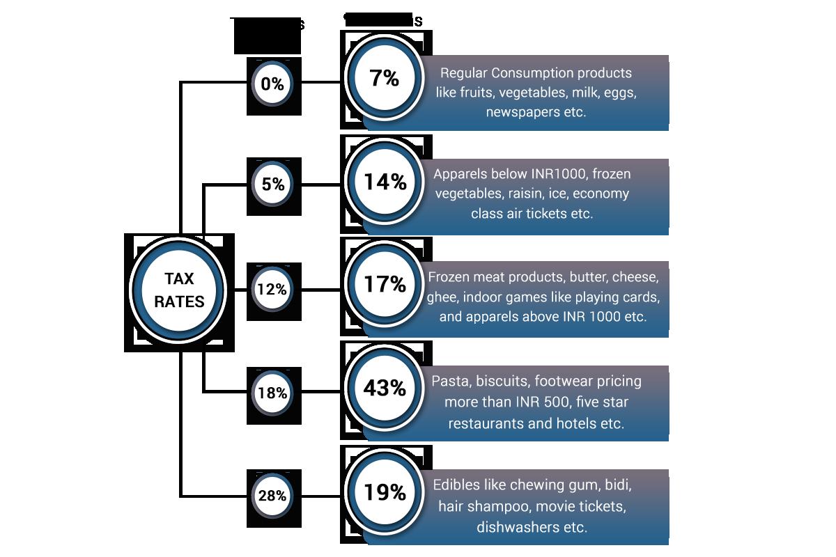 GST four tax slabs
