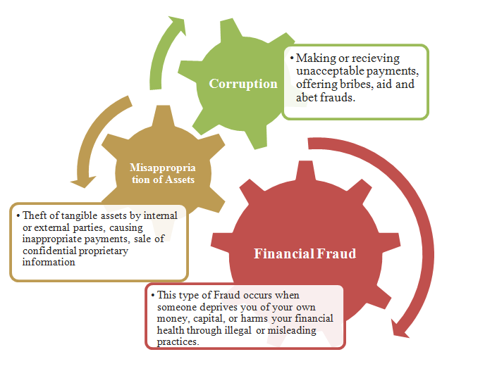 Different Types of Corporate Frauds