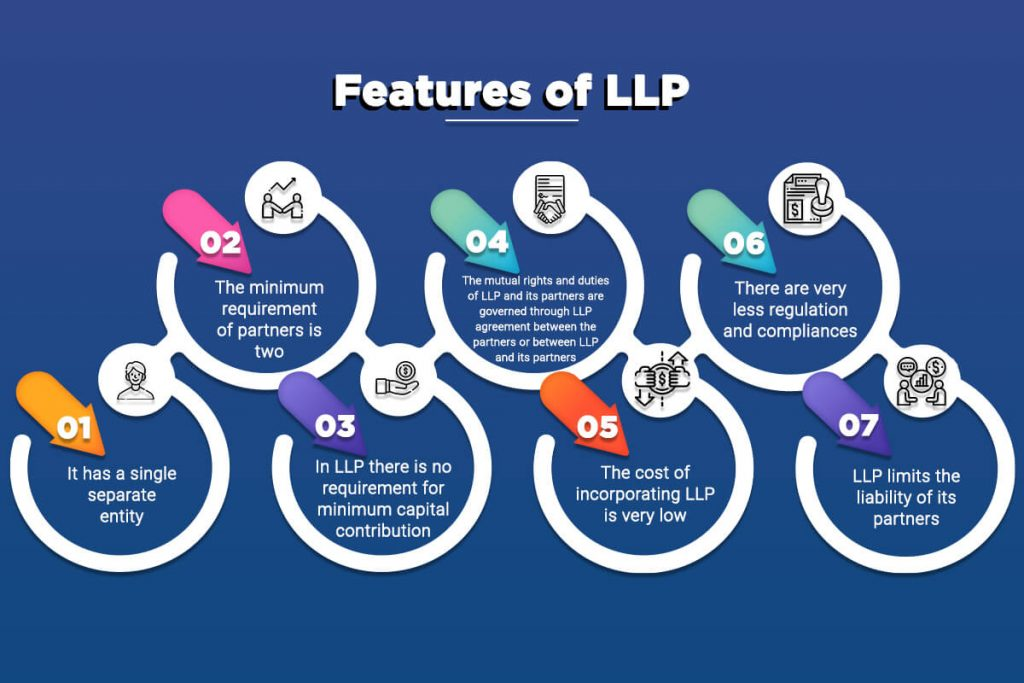 Features of LLP