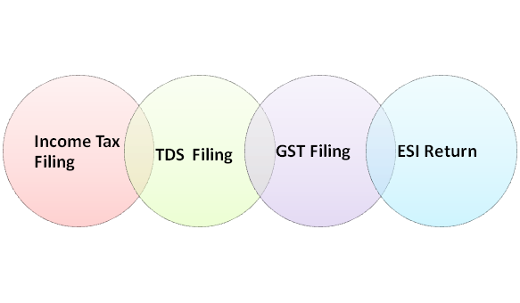 Tax Compliance for partnership Firm