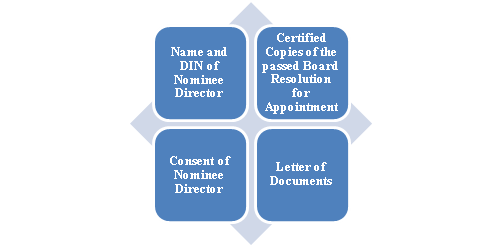 Appointment of Nominee Director