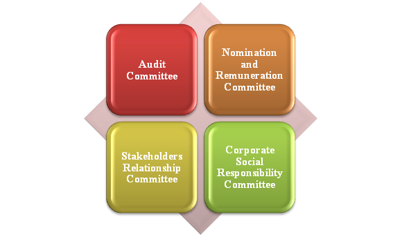 The different types of Committees as per Companies Act, 2013