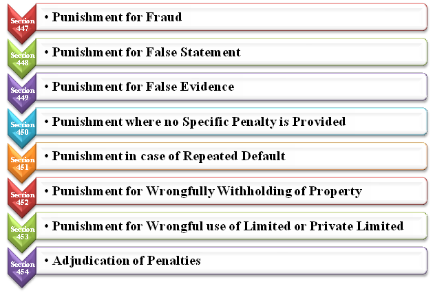 Types of Punishment for Corporate Frauds