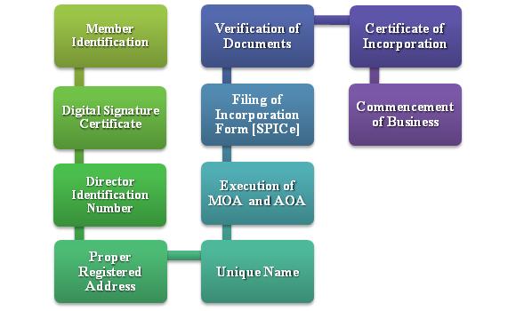 Public Limited Company Registration Process