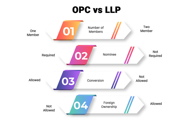 Difference between OPC and LLP