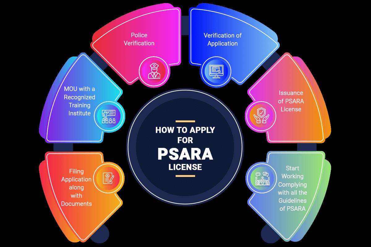 Registration Procedure for PSARA License