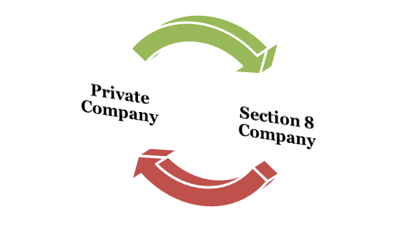 Private Company and a Section 8 Company