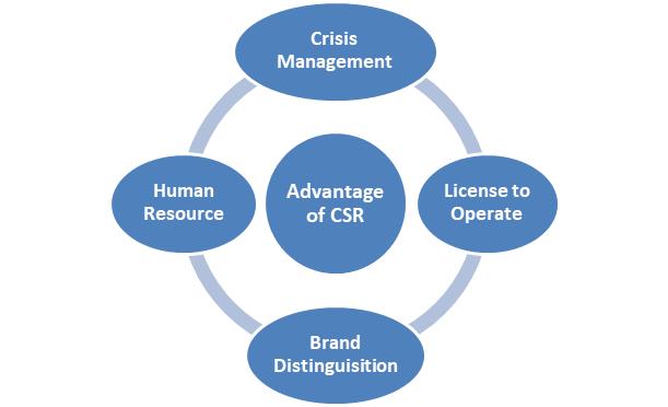 Advantage of CSR