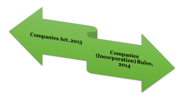 legal provisions governing the Conversion of Private Company into OPC