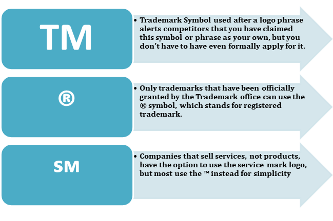 signs of trademark