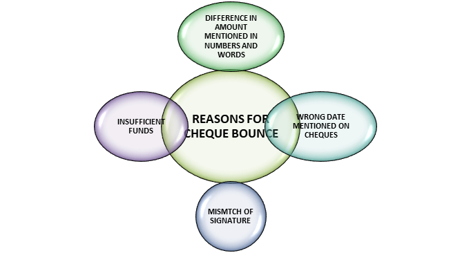 Reasons for a Cheque Bounce