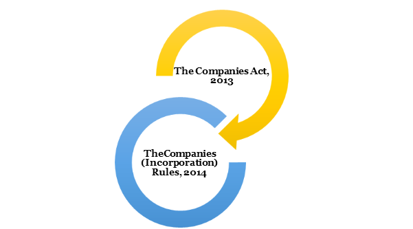 legal provisions for Conversion of Section 8 Company into Private Company