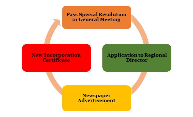 procedure for Conversion of Section 8 Company into Private Company