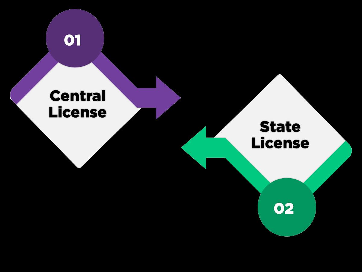 Types FSSAI License in India