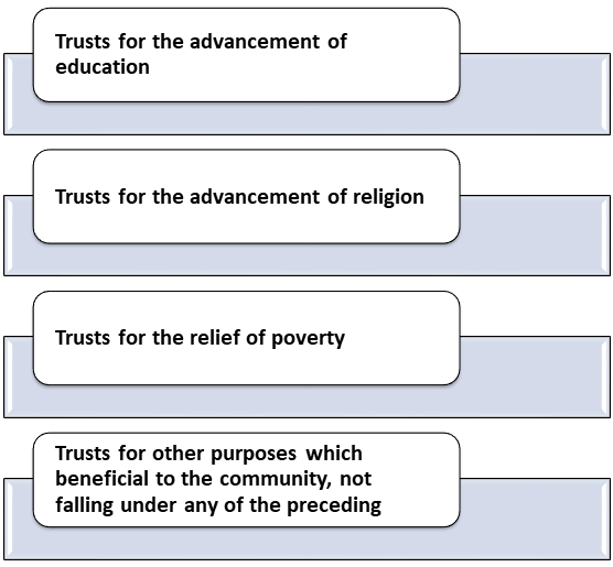 Trusts for the advancement of education