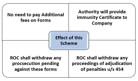 Effect of Scheme, 2020
