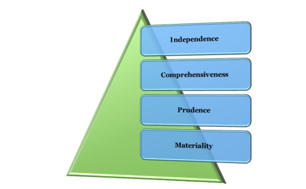 Principles of Financial Due Diligence