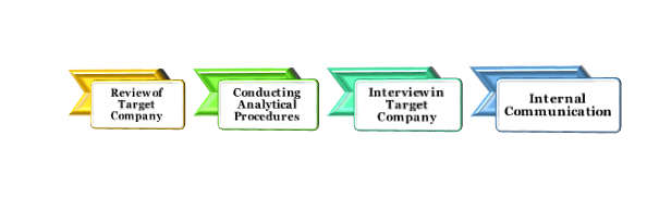 Methods of conducting Financial Due Diligence
