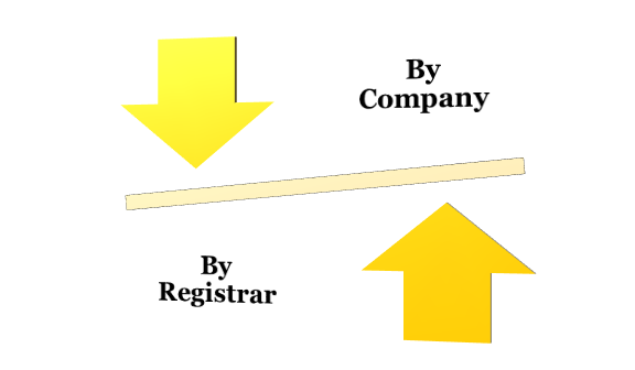 modes for the Removal of Name of Company