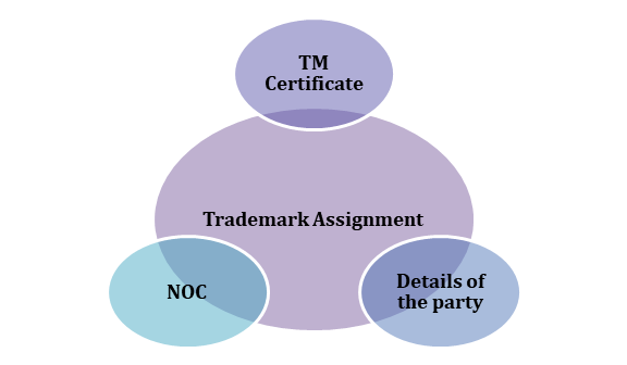 documents required for the Trademark Assignments