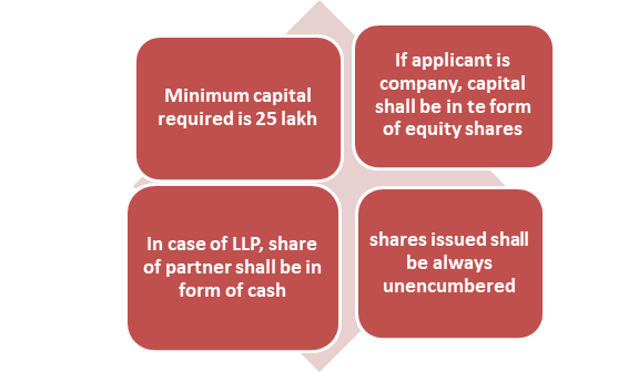 total capital requirement