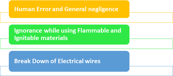 Causes of Fire Accidents