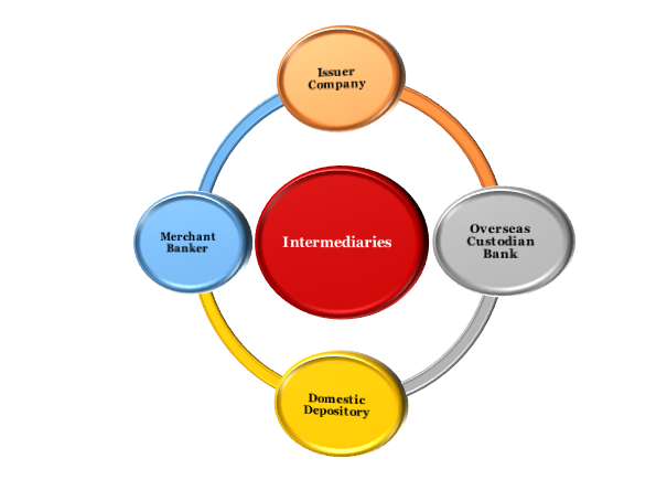 intermediaries involved in the issue of Indian Depository Receipts