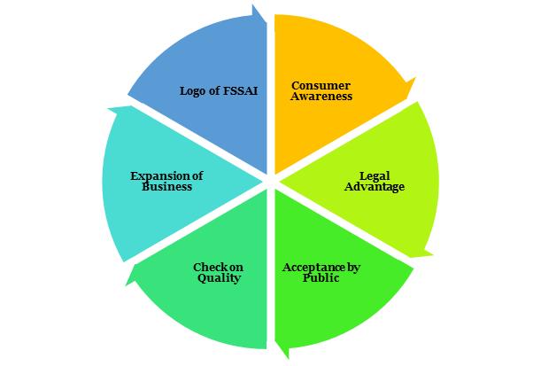 benefits of FSSAI License