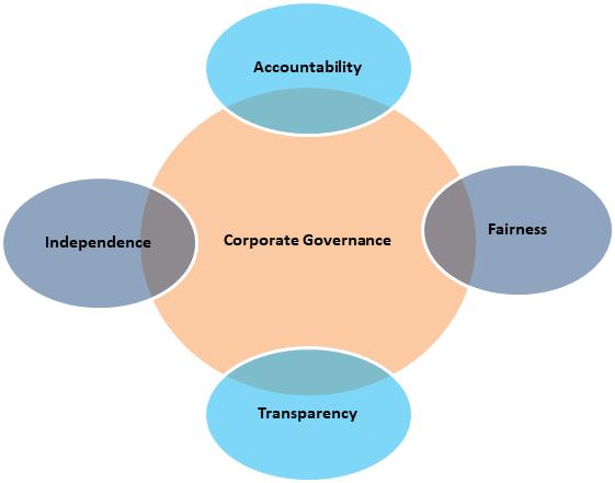 Pillar of Corporate Governance
