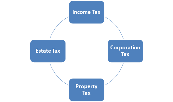 major types of direct taxation in India