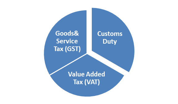 types of indirect taxation in India