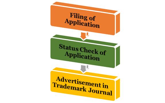 procedure for Trademark Renewal
