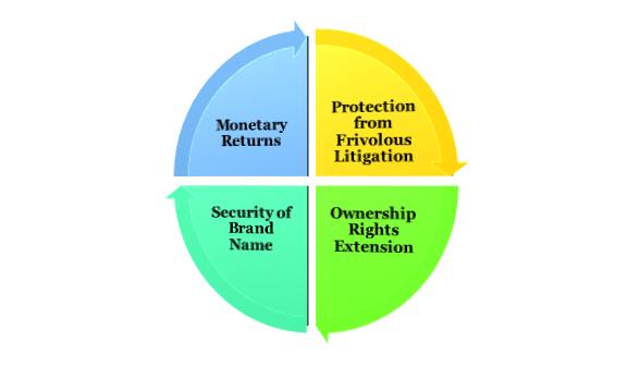 benefits of Trademark Renewal