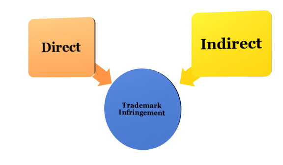 types of Trademark Infringement