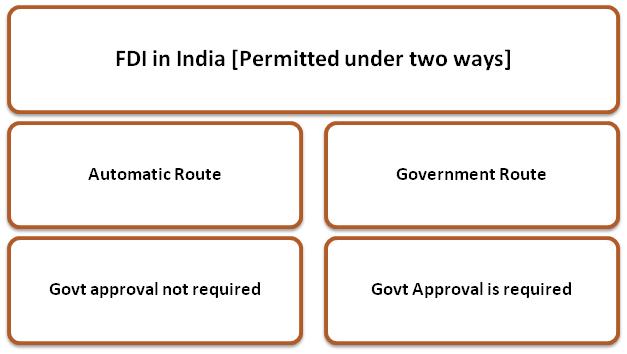 FDI India