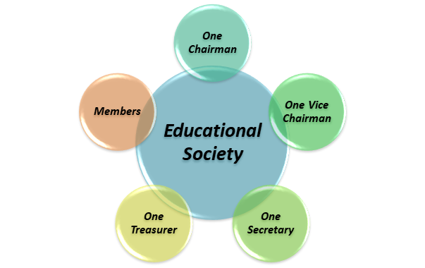 Governing Bodies of the School under Society Act