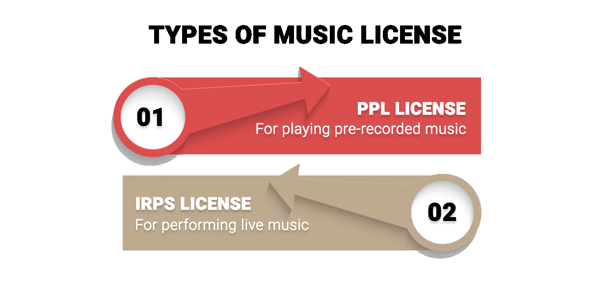 Types of music License