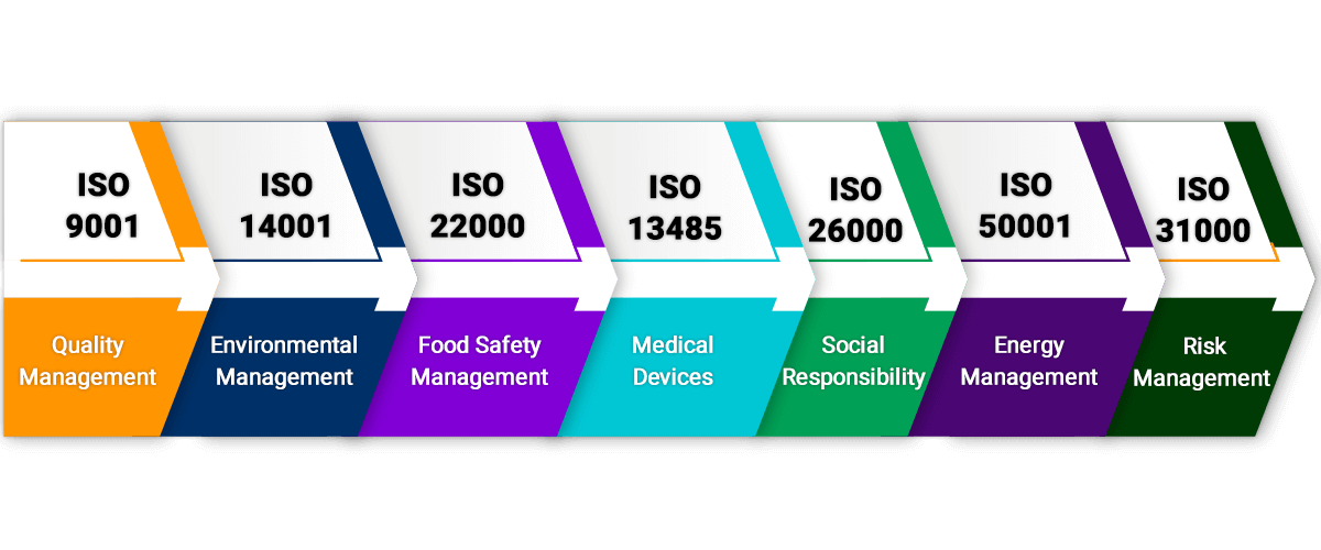 Types of ISO Certificates