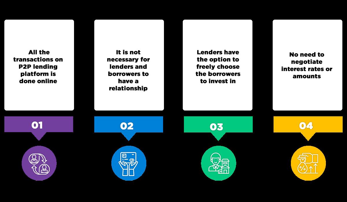 Characteristics of Peer to Peer Lending Platform