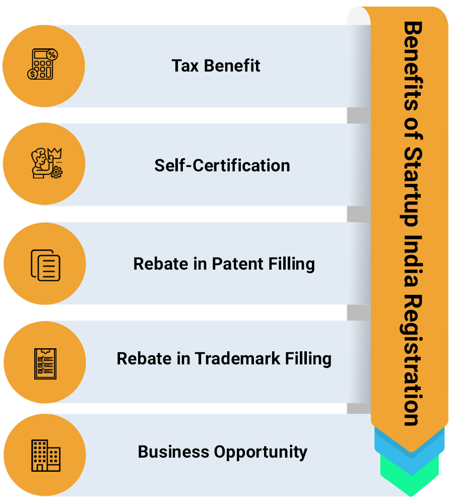 Benefits of Startup India Registration
